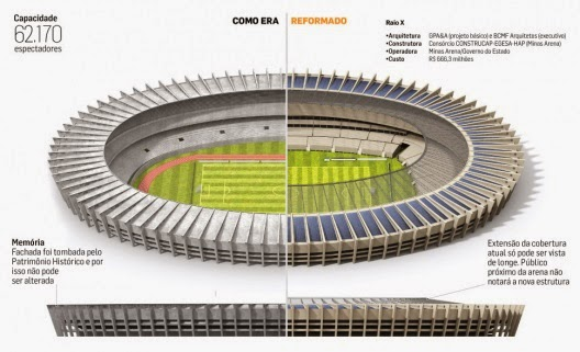 Estadio Mineirão, Belo Horizonte reforma