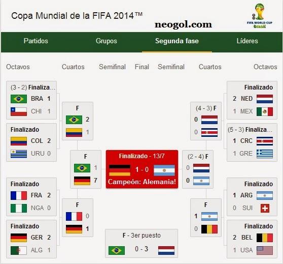 Calendario Mundial Brasil 2014 alemania campeon, vence argentina 1-0 en la final