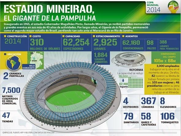 Estadio Mineirão, Belo Horizonte. Sedes del Mundial infografia
