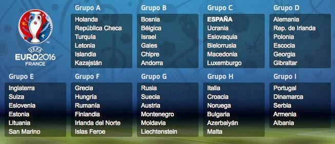 Eurocopa 2016: Grupos de la fase de clasificación