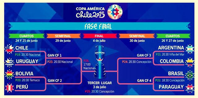 Cuartos de final Copa América 2015. Partidos y Horarios ... - photo#10