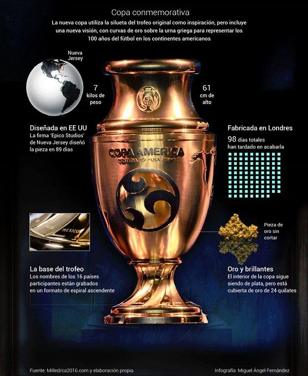 Trofeo Copa América Centenario 2016