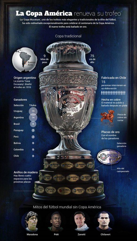 Trofeo Copa América Murature clasico