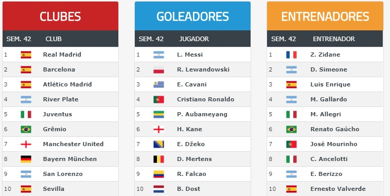 Image Result For Goleadores Mundial