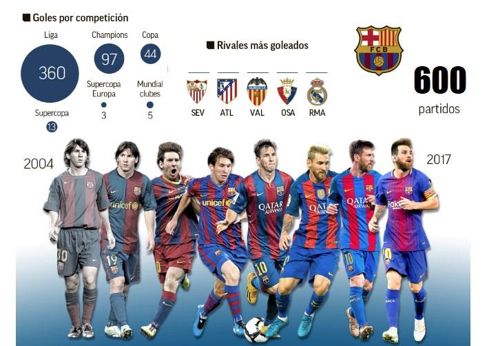 Leo Messi 600 partidos