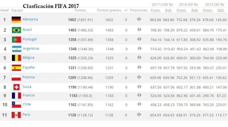Clasificación Mundial FIFA 2017