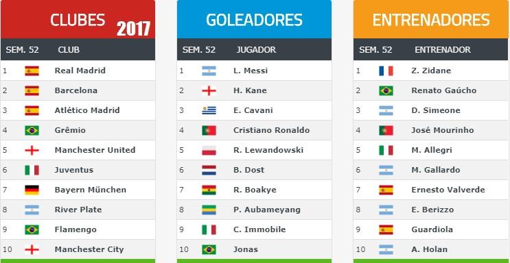 Ranking Mundial de Clubes 2017 Semana 52