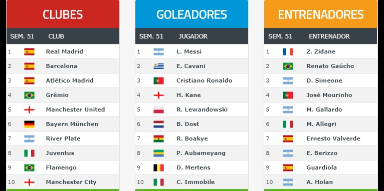 Ranking Mundial de Clubes 2017 Semana 51