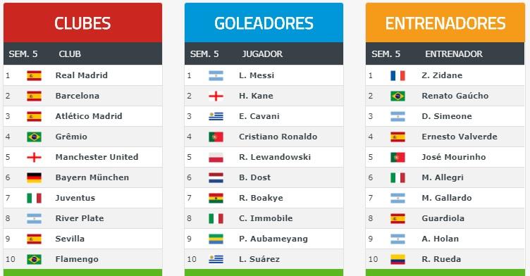 Ranking Mundial de Clubes 2018 Semana 5