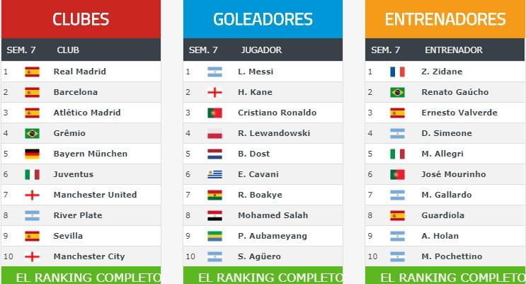 Ranking Mundial Clubes 2018 Semana 7