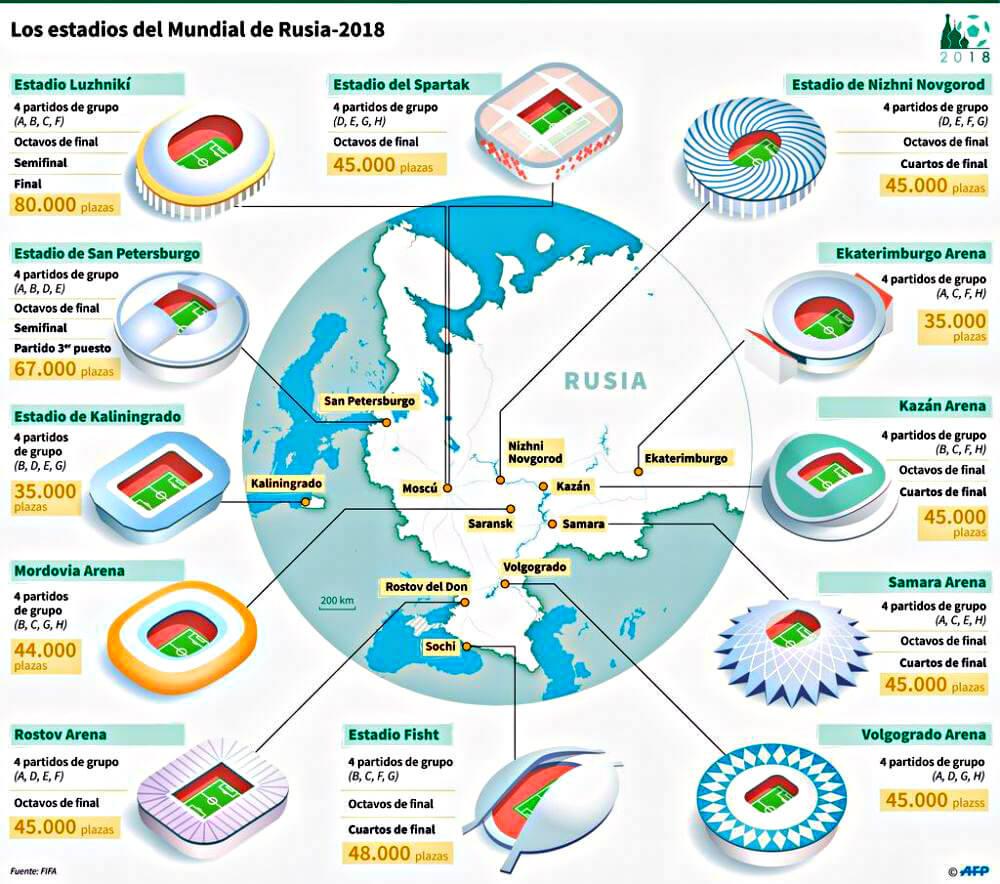 Estadios y Sedes del Mundial Rusia 2018 (Mapa) ubicacion