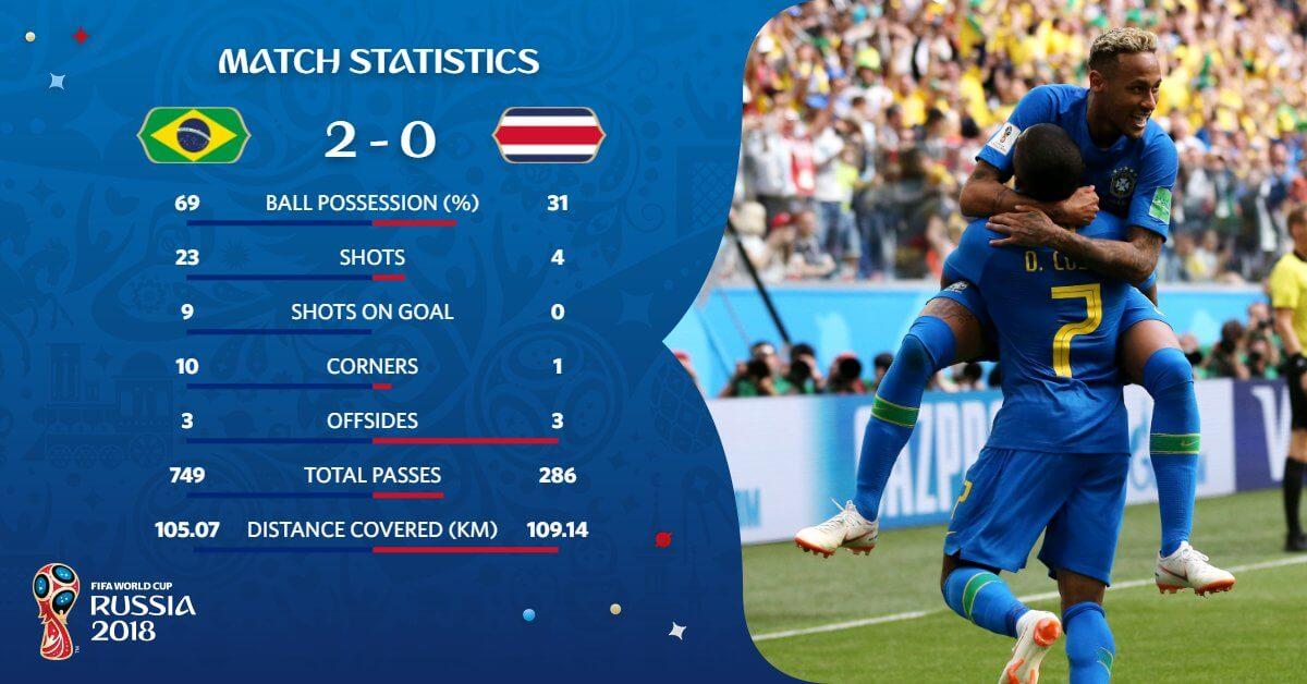 Estadísticas Brasil-Costa Rica