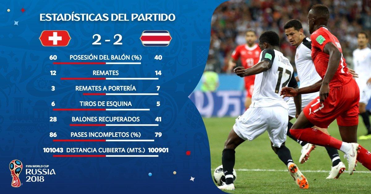 Estadísticas del Suiza-Costa Rica