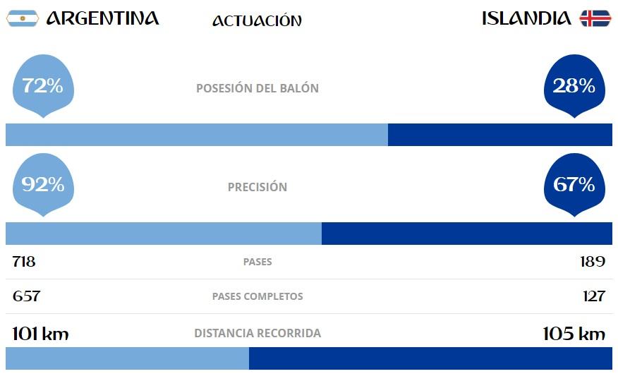 Estadísticas Argentina-Islandia mundial de rusia