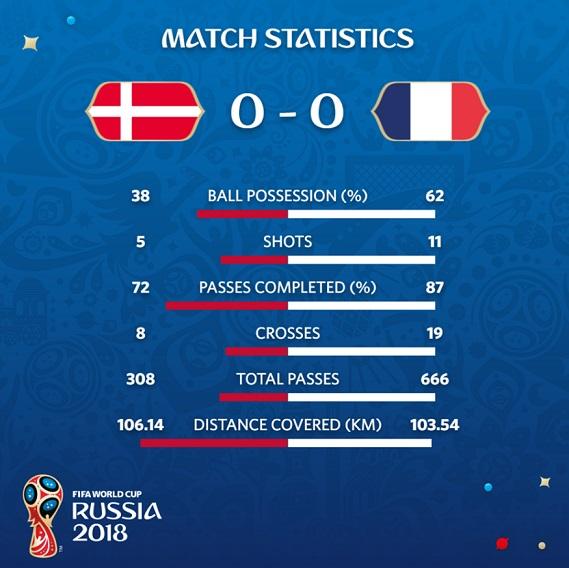 Estadísticas Dinamarca-Francia
