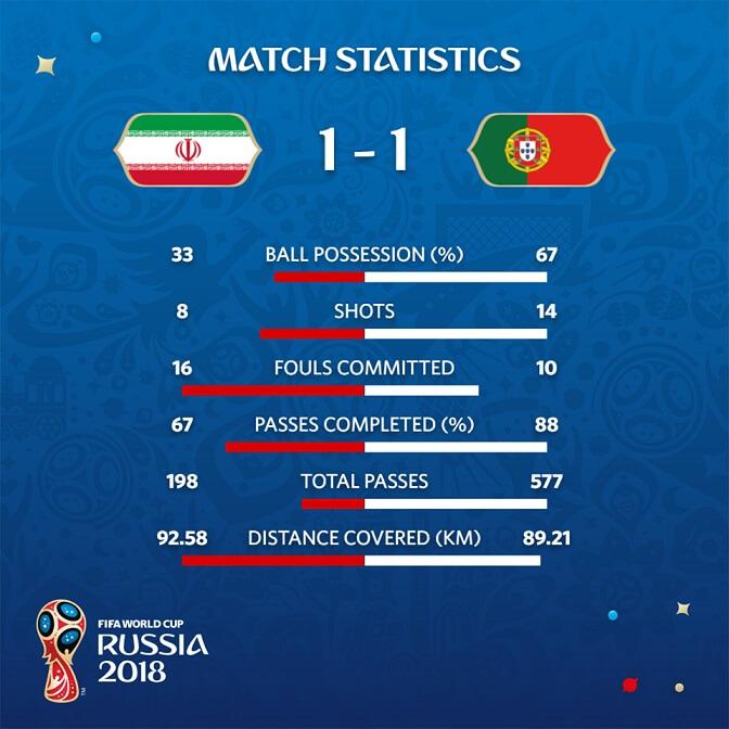 Estadísticas Portugal-Irán