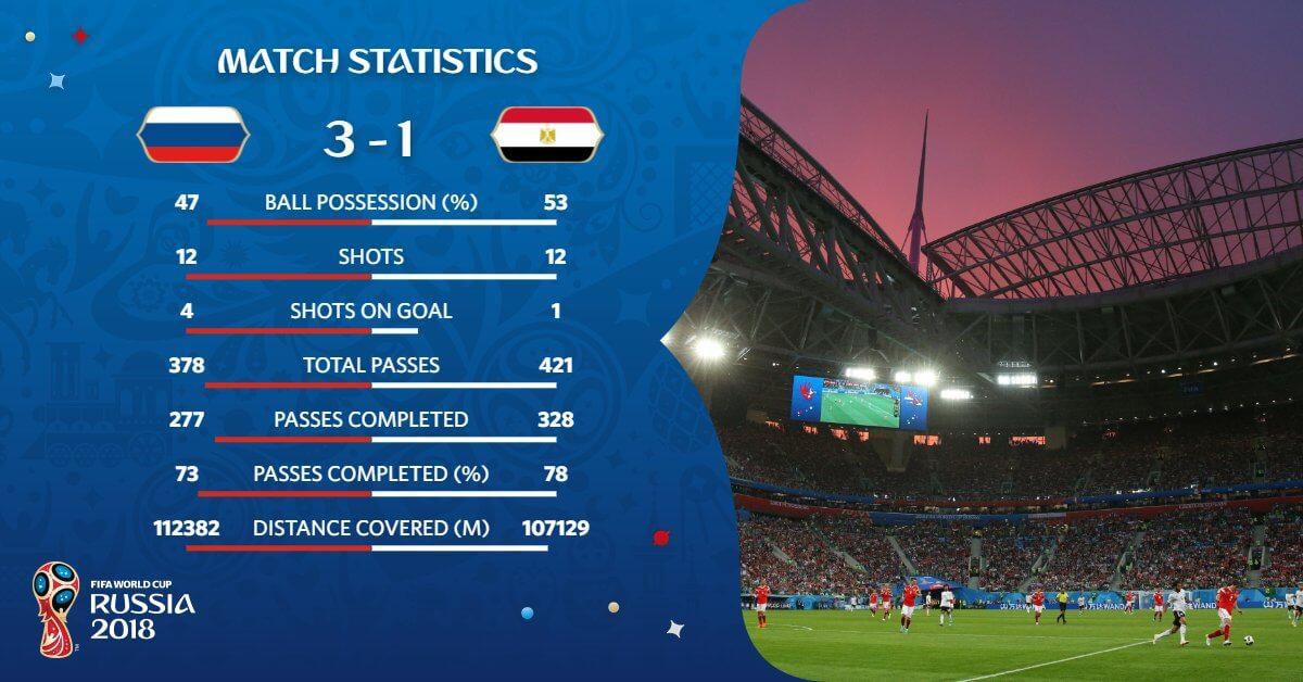 Estadísticas Rusia-Egipto Mundial 2018