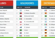 Ranking Mundial de Clubes 2018 Semana 23