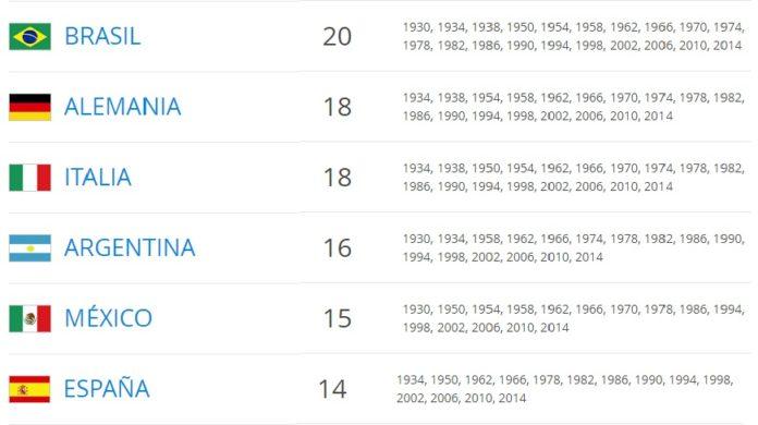 Selecciones con más presencias en los Mundiales
