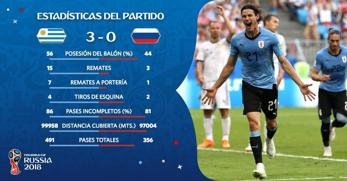 Estadísticas del Uruguay-Rusia