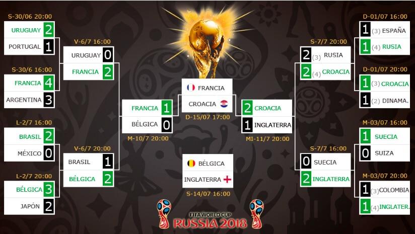 Francia-Croacia Final Mundial Rusia 2018