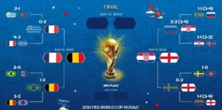 Semifinales mundial rusia 2018