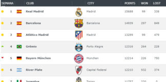 Ranking Mundial de Clubes 2018 Semana 38