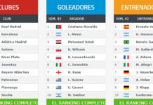 Ranking Mundial de Clubes 2018 Semana 42
