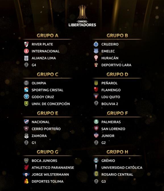 Grupos Copa Libertadores 2019
