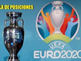 Eliminatorias Eurocopa 2020 posiciones
