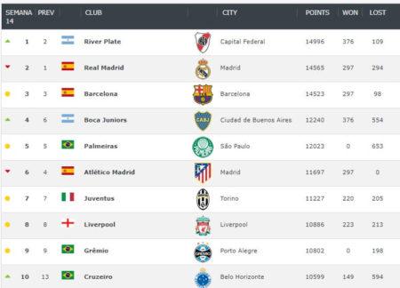 Ranking Mundial de Clubes | Abril 2019