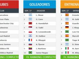Ranking Mundial de Clubes 2019 julio
