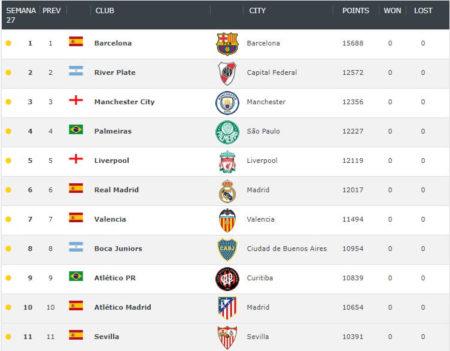 Ranking Mundial de Clubes | Julio 2019