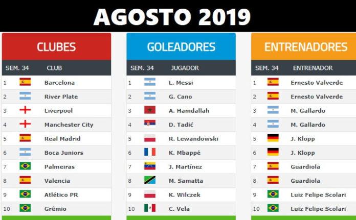 Ranking Mundial de Clubes 2019 Agosto