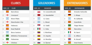 Ranking Mundial FIFA de Clubes