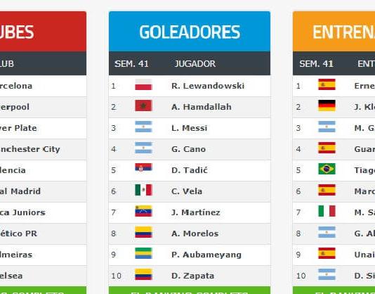 ranking de clubes