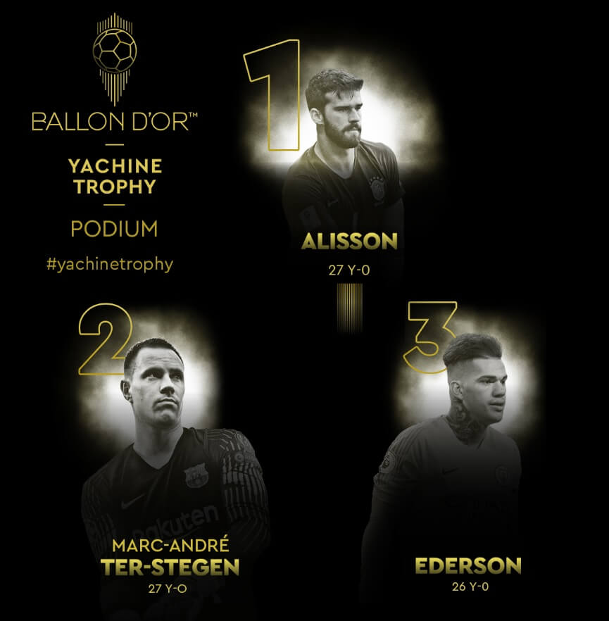 Alisson Becker Balón de Oro al Mejor Portero (Trofeo Yashin)